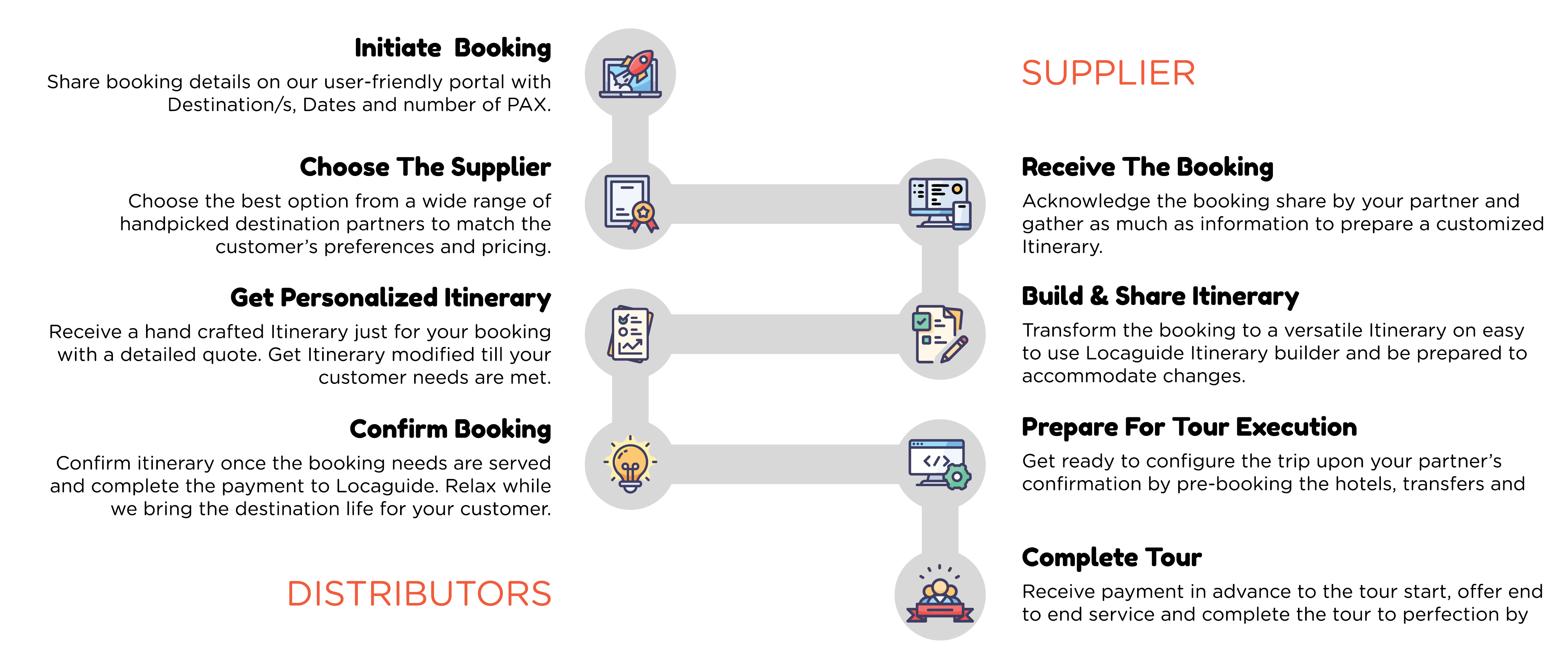 How we work